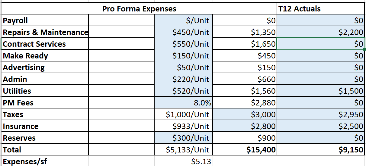 pro forma expenses