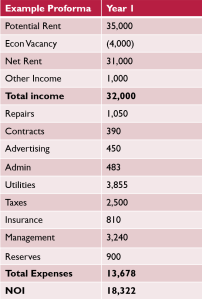pro forma rents and expenses