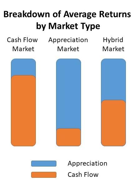 break down of average real estate returns by market type
