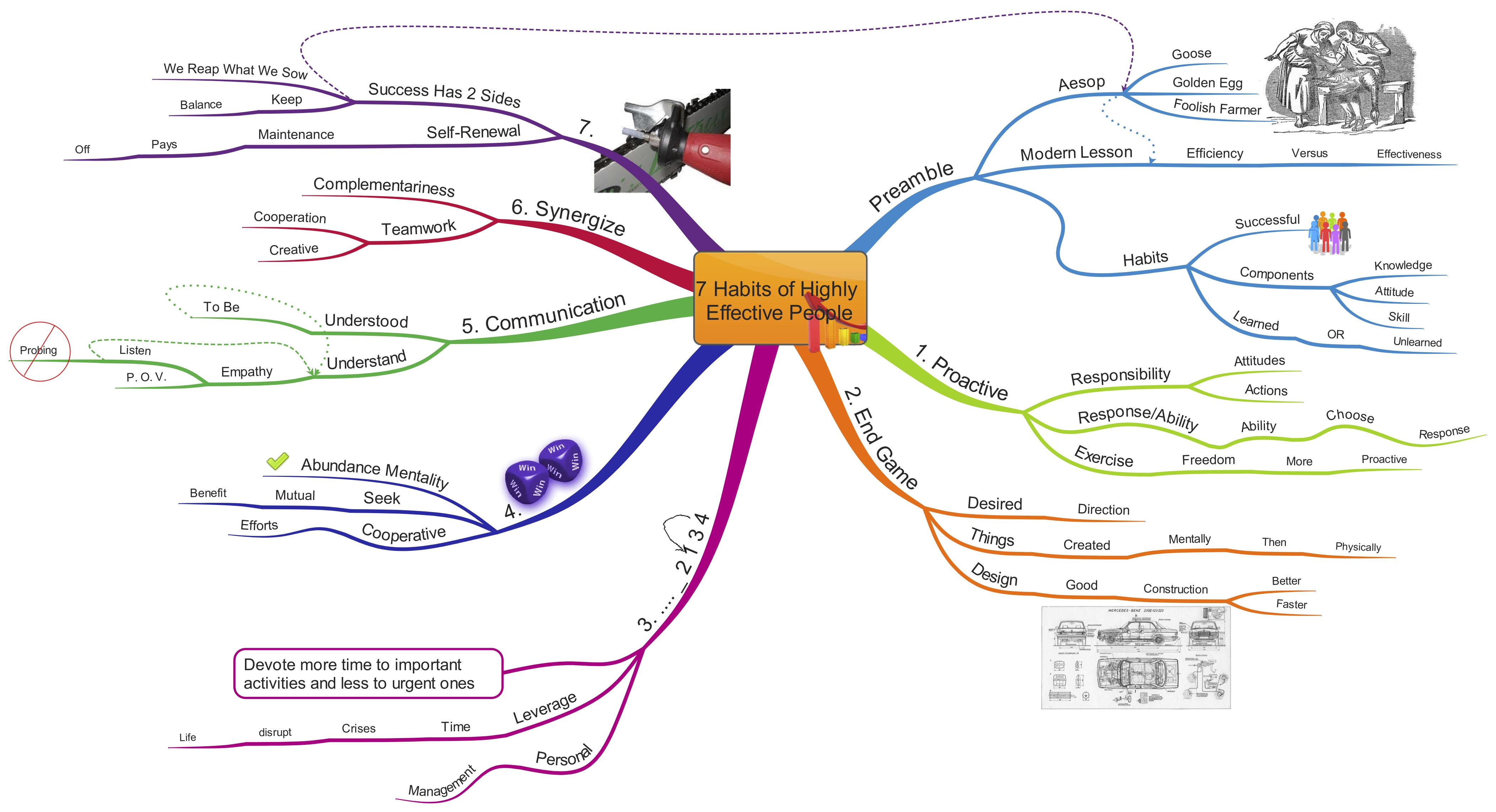 Idea Maps 442 443 7 Habits Of Highly Effective People