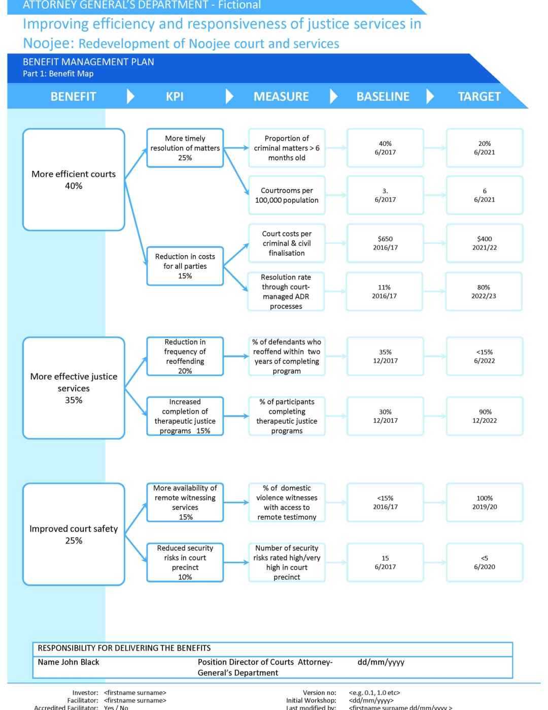 Investment logic mapping accreditation for colleges making capital investment decisions quizizz