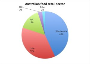 Australia Food Retail Sector