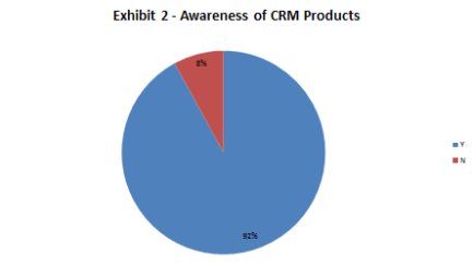 Exhibit 2 - Awareness of CRM Products