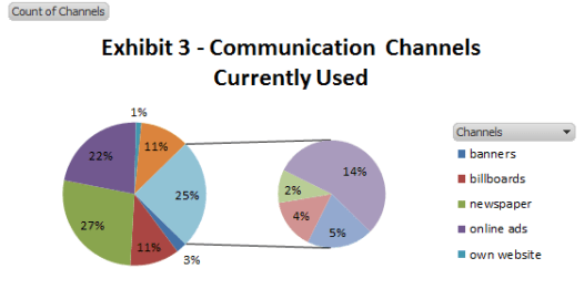Exhibit 3 - Communication Channels Currently Used
