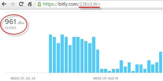 Twitter Keyword Research: Traffic data