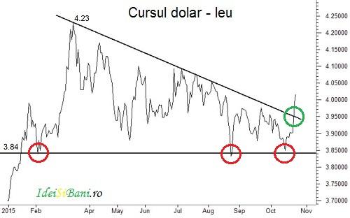dolarul american