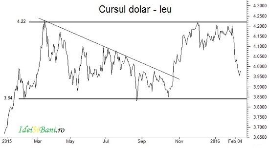 dolar preturi ieftine