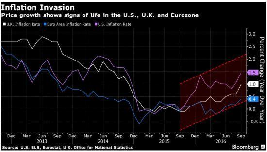 Aurul - Inflation