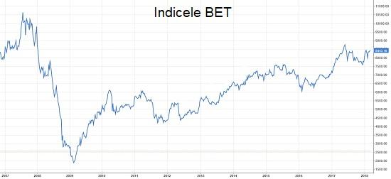 BET vs investitii imobiliare