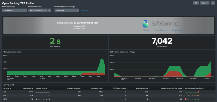 A screenshot showing a Splunk dashboard titled 'Open Banking TPP Profile'. The dashboard has several dropdown options, a grey banner area with information on a selected TPP, and some charts and tables showing call volumes and errors per API.