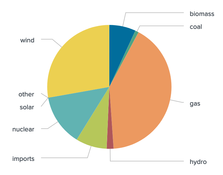 pie chart showing the current energy production breakdown by generation type