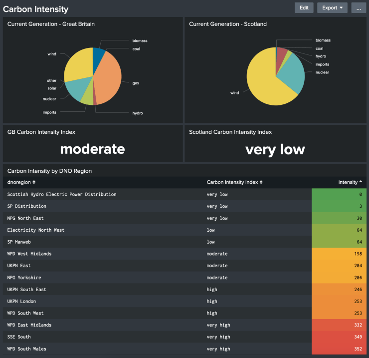 Splunk dashboard showing electricity generation stats for GB, Scotland and the DNO regions