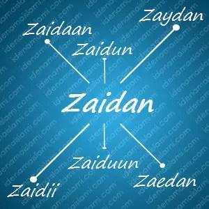 variasi arti nama Zaidan untuk nama bayi laki laki islami