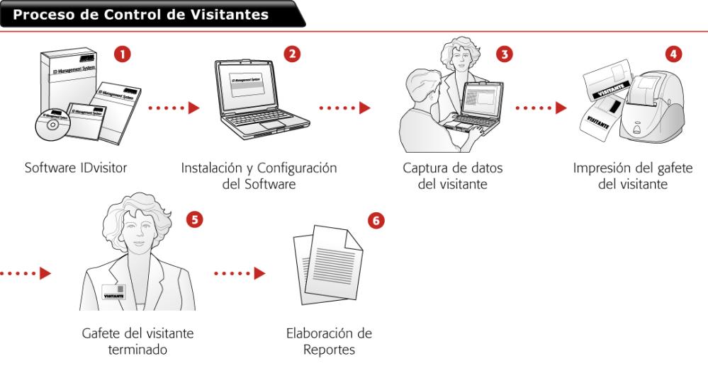 2-PROCESO-DE-CONTROL-DE-VISITANTES