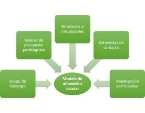 Herramientas de aprendizaje y planeación participativa