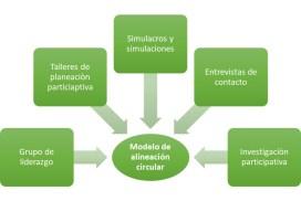 Herramientas de aprendizaje y planeación participativa SMV