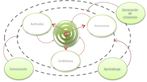 Diagrama del MACID