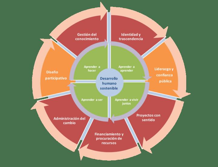Modelo Aprendizaje para el aprendizaje significativo