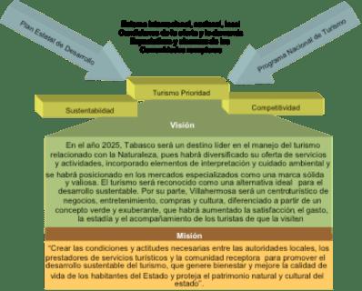 Plan de desarrollo Tabasco