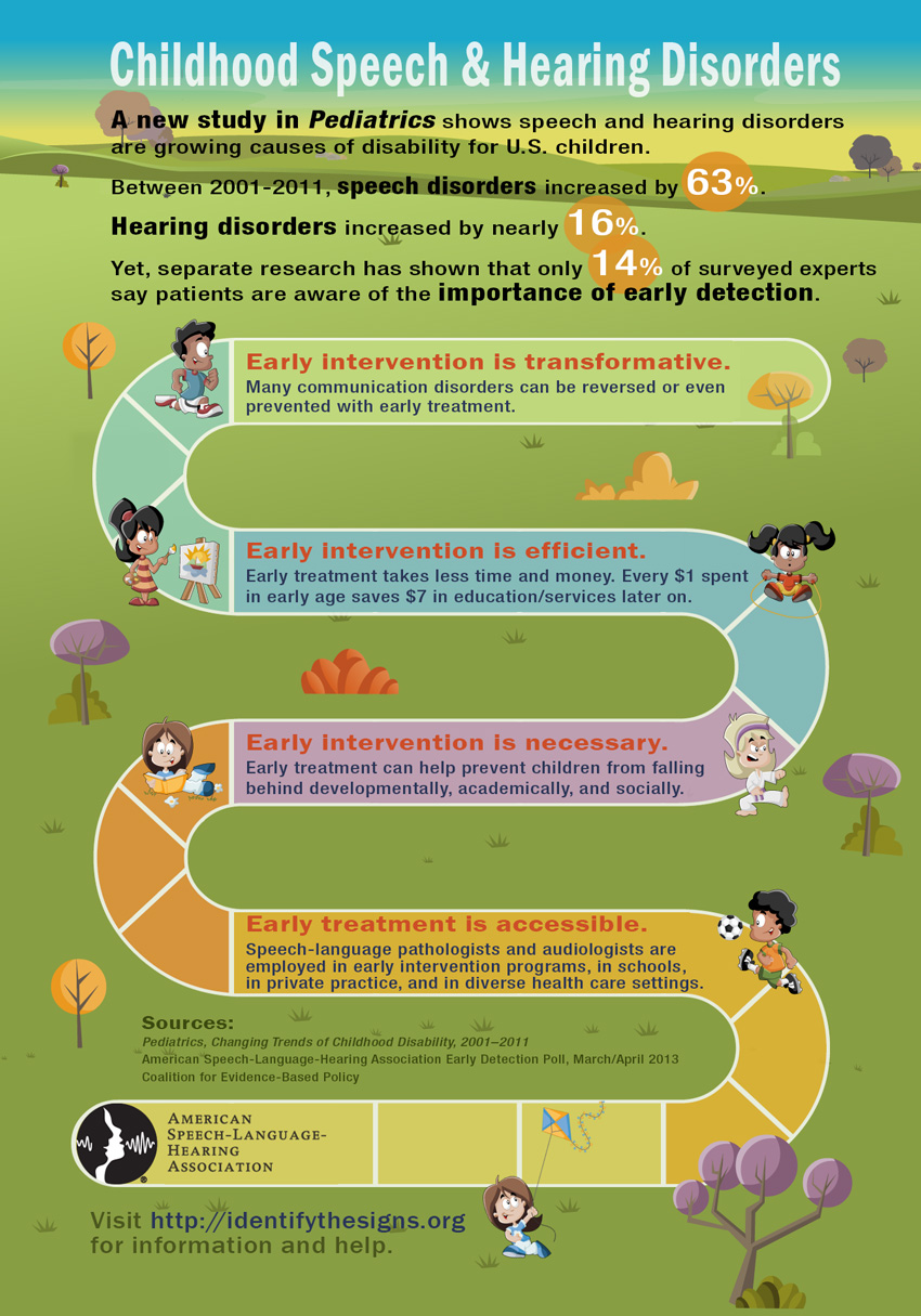Causes of speech disorders in children