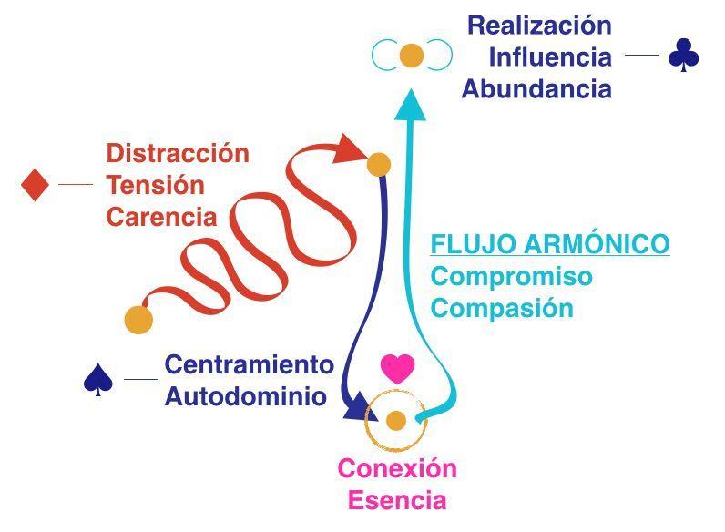 Coaching-de-Flujo Armonico
