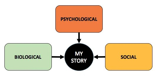 psychological-biological-social-identity-counseling-psychology-ann-arbor-michigan-therapy