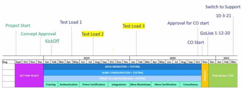 integration_planning_SLSP