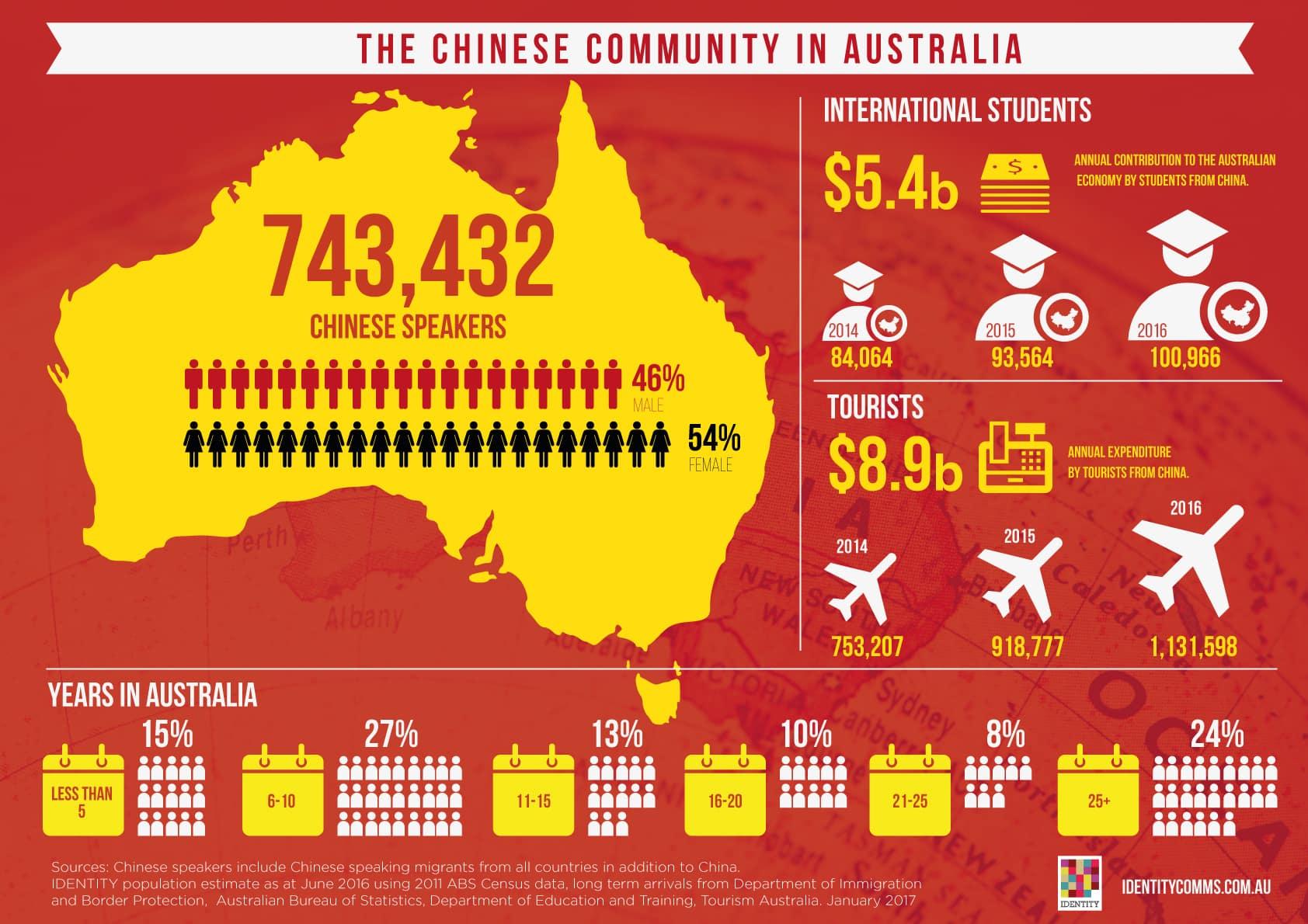 the australian identity