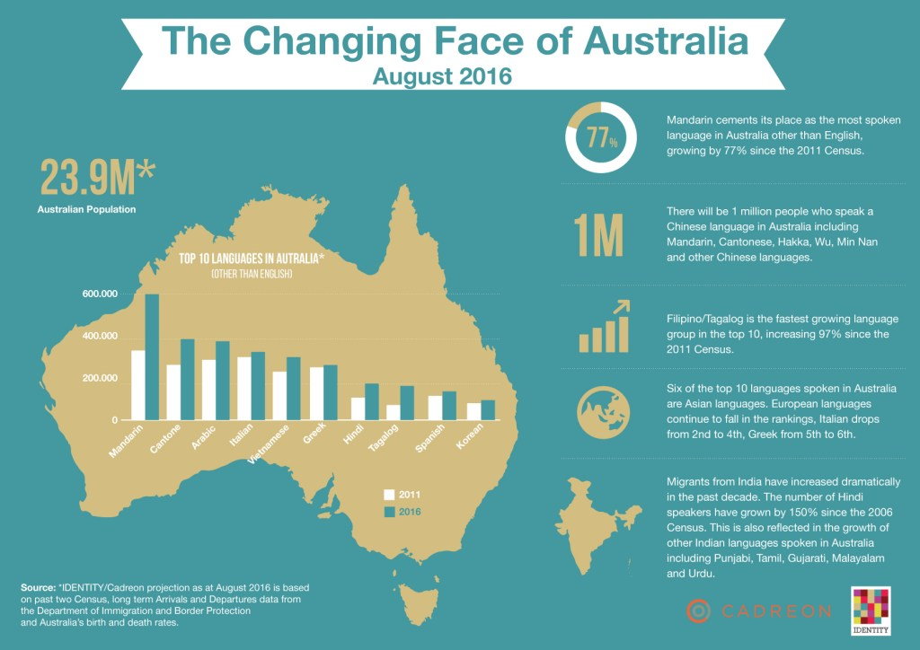 IDENTITY Top 10 languages spoken in Australia