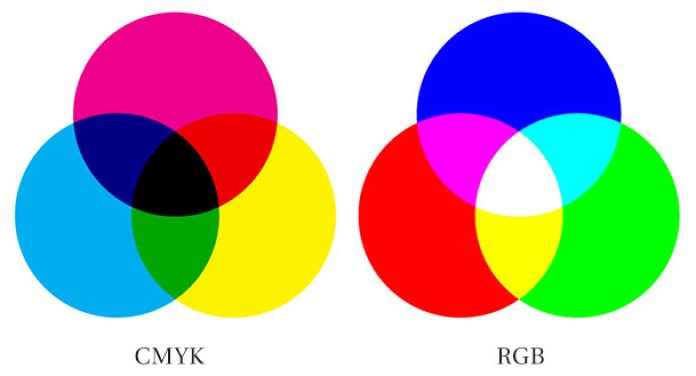 Warna RGB dan CMYK