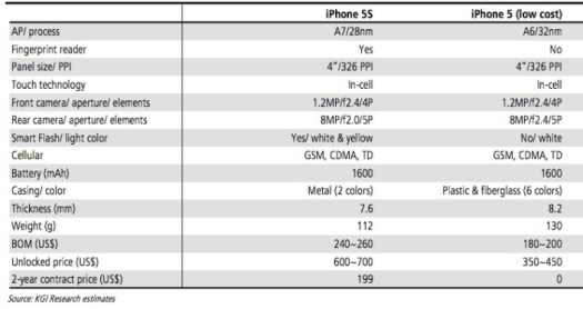 Speks iPhone 5S dan iPhone 5C