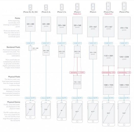 Ukuran Layar iPhone berbagai versi