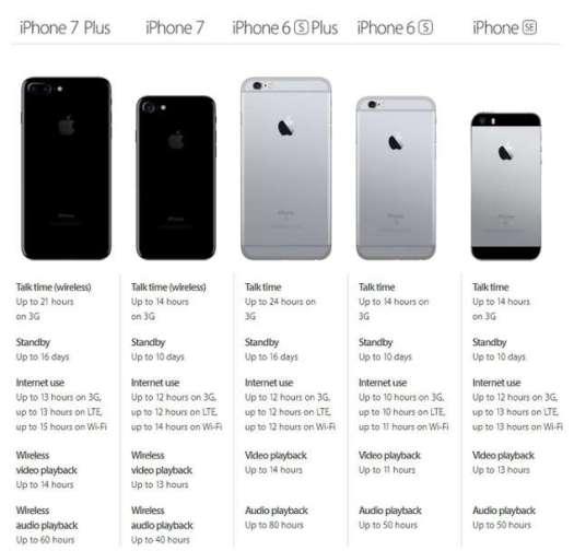 iPhone generasi Baru memiliki Kapasitas Baterai Lebih ...