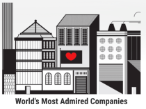 Apple confirmed as the most admired company in the world