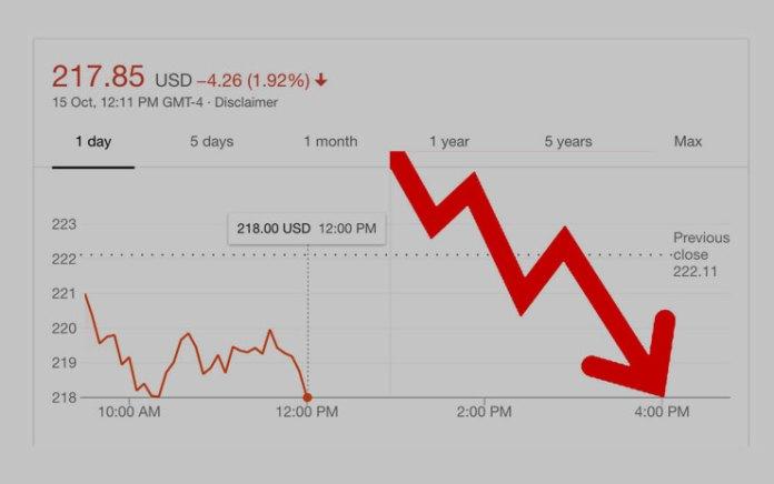 Apple's Earnings falling