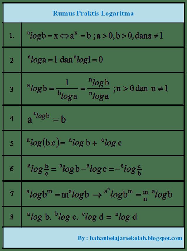 Jika operasi pemangkatan diketahui maka operasi logaritma dapat diketahui, demikian juga sebaliknya. Logaritma