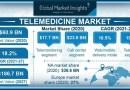 遠程醫療市場規模在 2027 年產值將超過 1,867 億美元