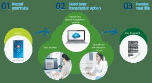 Philips SpeechLive transcription options