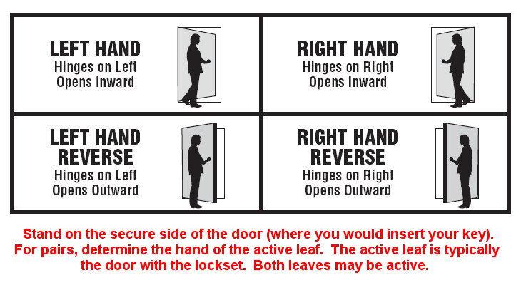 Left Hand Vs Left Hand Reverse Door