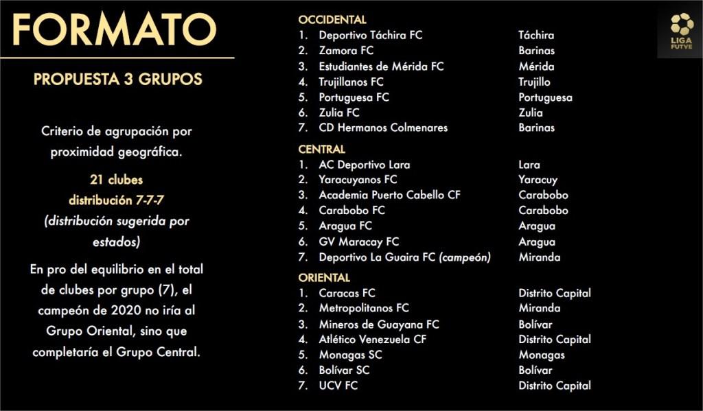 Formato grupal de la Liga Futve 2021