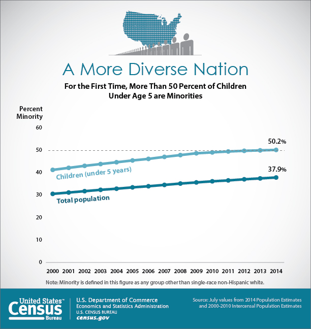 A More Diverse Nation