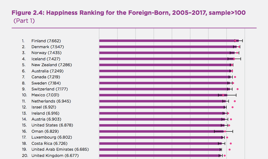 Happiness Ranking for the Foreign-Born, 2005–2017