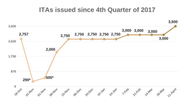 Express Entry ITAs issued since 4th Quarter of 2017.png