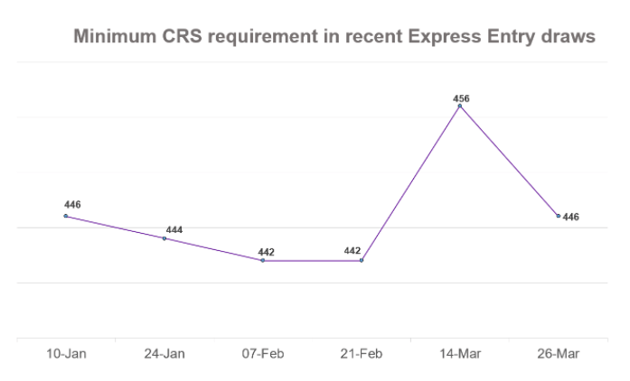 Minimum CRS requirements in recent Express Entry draws
