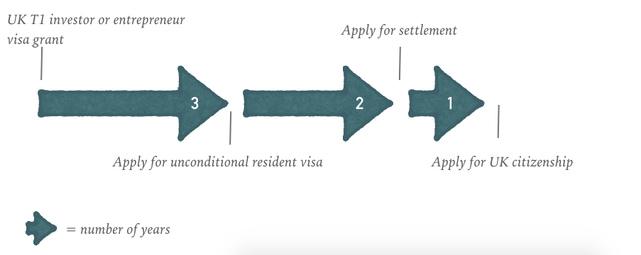 UK T1 Entrepreneur visa: from visa grant to UK citizenship