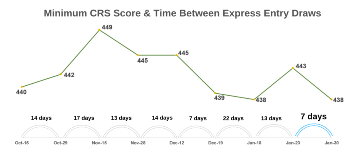 IDO-Immigration minimum CRS score and time between Express Entry Draws.png