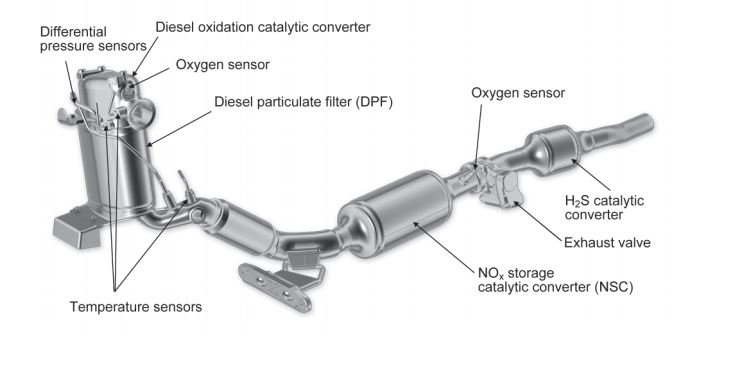 DIESELGATE Series – DPF Technical Description