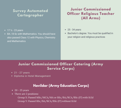 Pathways for Survey Automated Cartographer, JCO (Religious), JCO (Catering) and Havildar (Education)