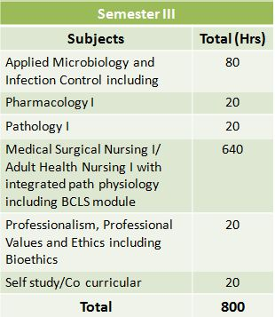 A-Z Guide on BSc Nursing: Entrance, Syllabus, Admission, Fees, and Jobs 5
