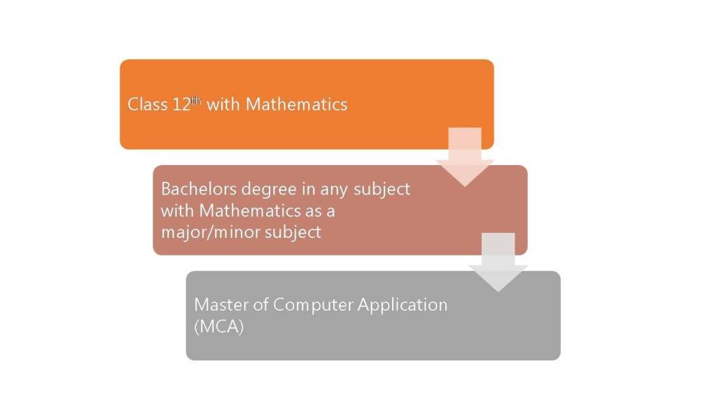 Master of Computer Application (MCA): A Comprehensive Guide to Top #20 Colleges, Entrance Exams, Jobs and more 1